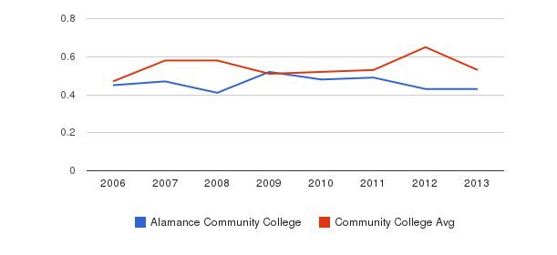 Alamance Community College Diversity Score&nbsp(2006-2013)