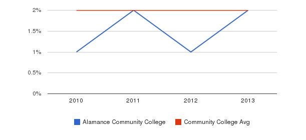 Alamance Community College More&nbsp(2010-2013)