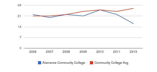 Alamance Community College student staff&nbsp(2006-2013)