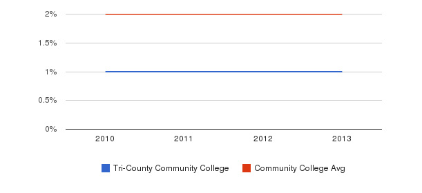 Tri-County Community College Asian&nbsp(2010-2013)
