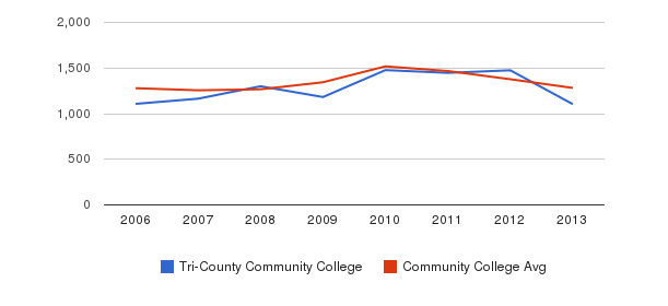 Tri-County Community College Total Enrollment&nbsp(2006-2013)