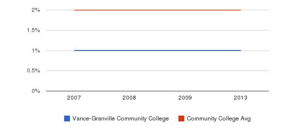 Vance-Granville Community College Asian&nbsp(2007-2013)