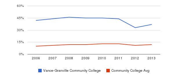 Vance-Granville Community College Black&nbsp(2006-2013)