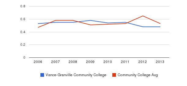 Vance-Granville Community College Diversity Score&nbsp(2006-2013)