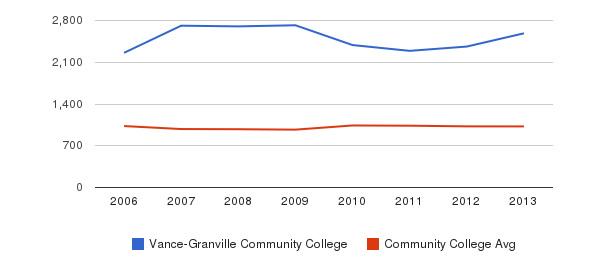Vance-Granville Community College Part-Time Students&nbsp(2006-2013)