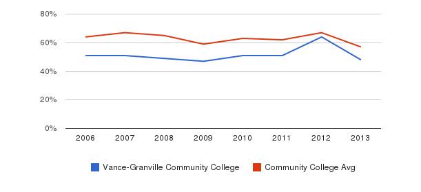 Vance-Granville Community College White&nbsp(2006-2013)