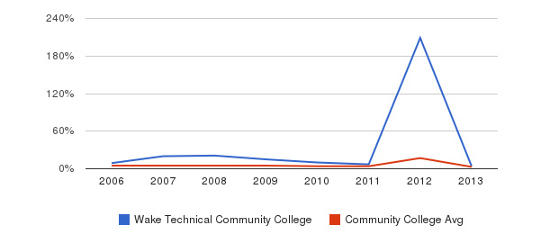 Wake Technical Community College Unknown&nbsp(2006-2013)
