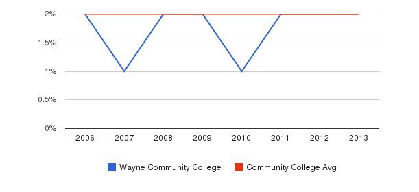 Wayne Community College Asian&nbsp(2006-2013)