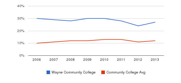 Wayne Community College Black&nbsp(2006-2013)