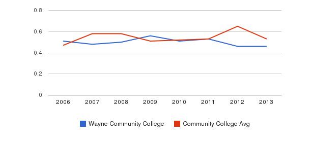 Wayne Community College Diversity Score&nbsp(2006-2013)
