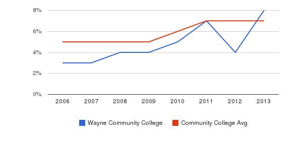 Wayne Community College Hispanic&nbsp(2006-2013)