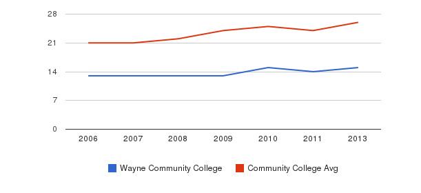 Wayne Community College student staff&nbsp(2006-2013)