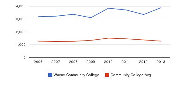 Wayne Community College Total Enrollment&nbsp(2006-2013)