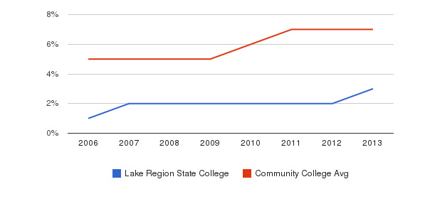 Lake Region State College Hispanic&nbsp(2006-2013)