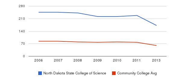 North Dakota State College of Science Total Faculty&nbsp(2006-2013)