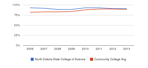 North Dakota State College of Science % Students Receiving Some Financial Aid&nbsp(2006-2013)