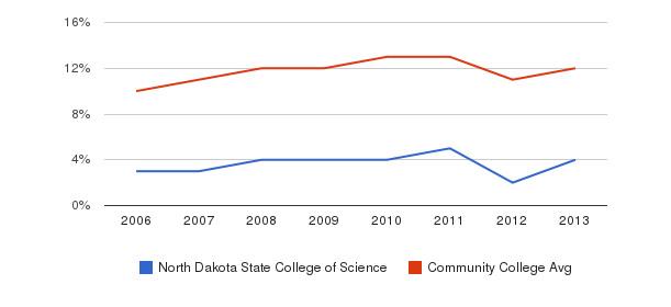 North Dakota State College of Science Black&nbsp(2006-2013)