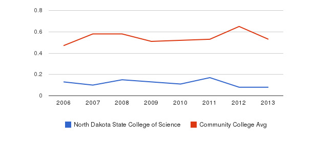 North Dakota State College of Science Diversity Score&nbsp(2006-2013)
