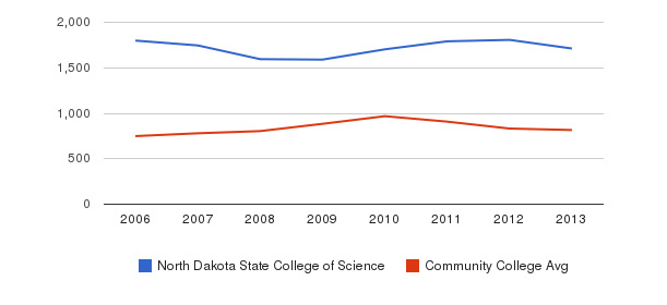North Dakota State College of Science Full-Time Students&nbsp(2006-2013)