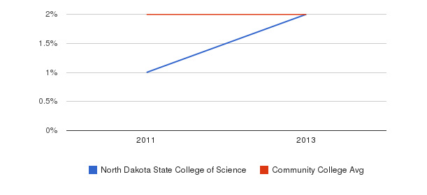 North Dakota State College of Science More&nbsp(2011-2013)