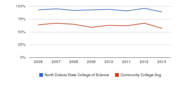 North Dakota State College of Science White&nbsp(2006-2013)