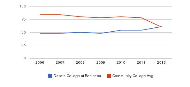 Dakota College at Bottineau Total Faculty&nbsp(2006-2013)