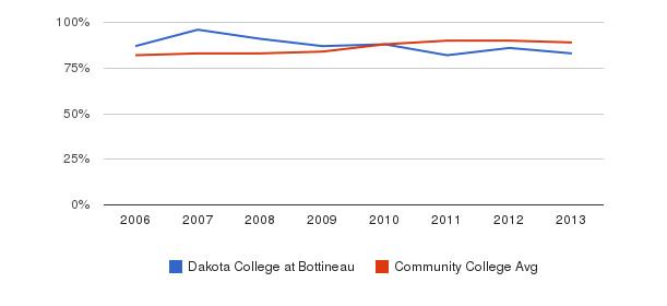 Dakota College at Bottineau % Students Receiving Some Financial Aid&nbsp(2006-2013)