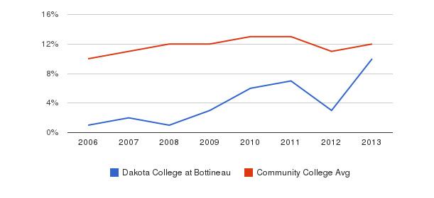 Dakota College at Bottineau Black&nbsp(2006-2013)