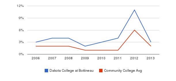 Dakota College at Bottineau non_resident&nbsp(2006-2013)