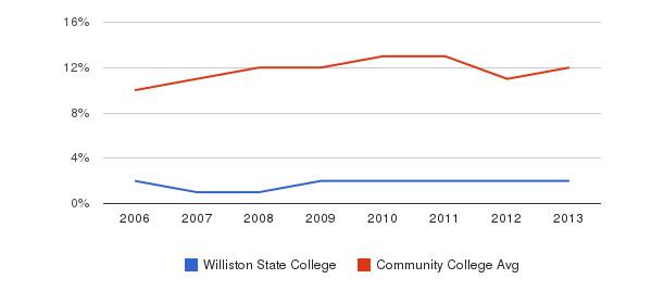 Williston State College Black&nbsp(2006-2013)