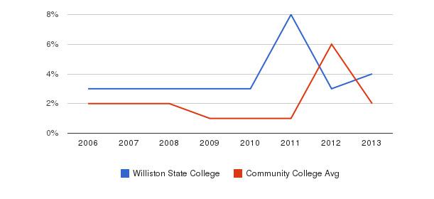Williston State College non_resident&nbsp(2006-2013)