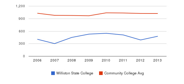 Williston State College Part-Time Students&nbsp(2006-2013)