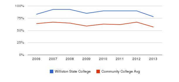 Williston State College White&nbsp(2006-2013)