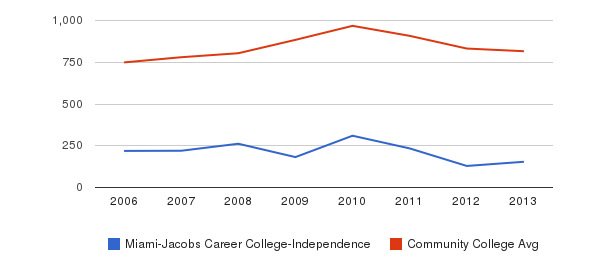 Miami-Jacobs Career College-Independence Full-Time Students&nbsp(2006-2013)