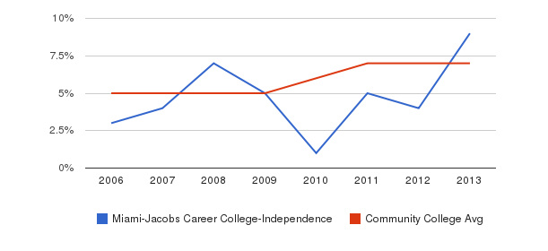 Miami-Jacobs Career College-Independence Hispanic&nbsp(2006-2013)