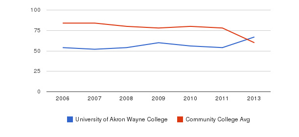 University of Akron Wayne College Total Faculty&nbsp(2006-2013)