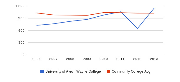 University of Akron Wayne College Part-Time Students&nbsp(2006-2013)