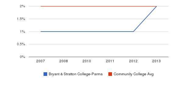 Bryant & Stratton College-Parma Asian&nbsp(2007-2013)