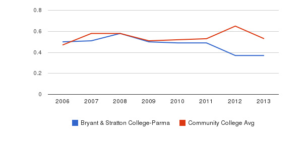 Bryant & Stratton College-Parma Diversity Score&nbsp(2006-2013)