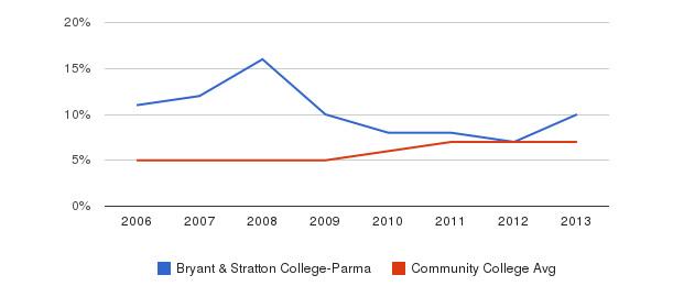 Bryant & Stratton College-Parma Hispanic&nbsp(2006-2013)