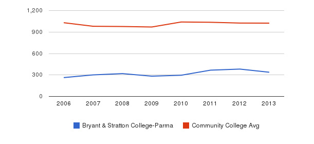Bryant & Stratton College-Parma Part-Time Students&nbsp(2006-2013)