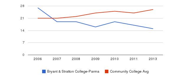 Bryant & Stratton College-Parma student staff&nbsp(2006-2013)