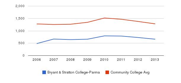 Bryant & Stratton College-Parma Total Enrollment&nbsp(2006-2013)
