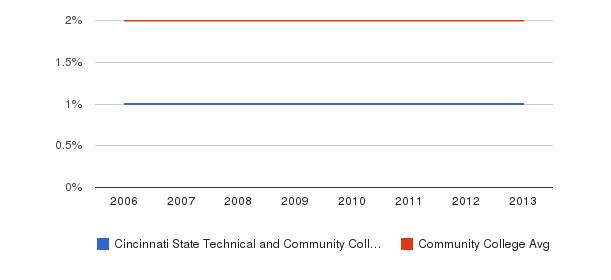 Cincinnati State Technical and Community College Asian&nbsp(2006-2013)