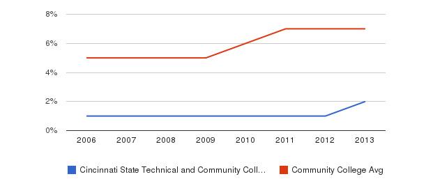 Cincinnati State Technical and Community College Hispanic&nbsp(2006-2013)