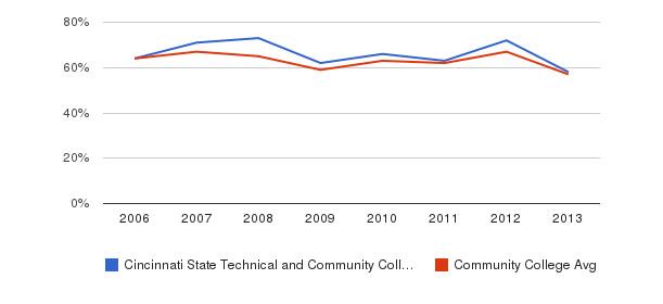 Cincinnati State Technical and Community College White&nbsp(2006-2013)