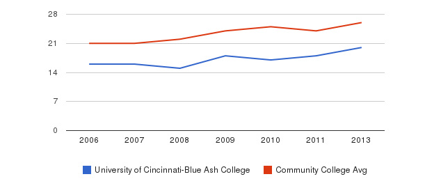 University of Cincinnati-Blue Ash College student staff&nbsp(2006-2013)