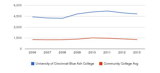 University of Cincinnati-Blue Ash College Total Enrollment&nbsp(2006-2013)