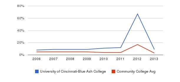 University of Cincinnati-Blue Ash College Unknown&nbsp(2006-2013)