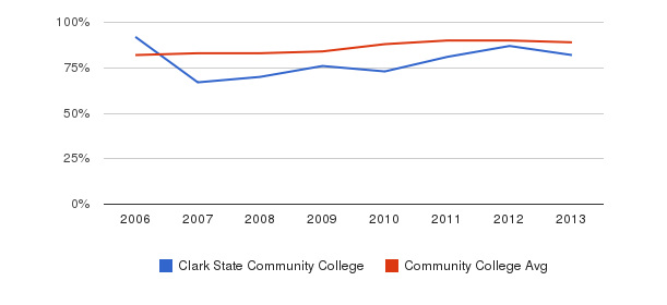 Clark State Community College % Students Receiving Some Financial Aid&nbsp(2006-2013)